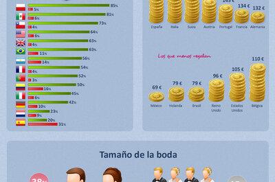 Infografía: ¿Cuánto gastamos en regalos de boda?