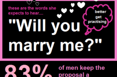 Survey on marriage proposals