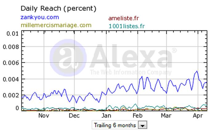 Sites de listes de mariage en France: nombre de visites