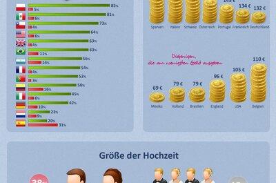 Infografik ZIWO 2012: Wie viel geben Brautpaare und Gäste fürs Heiraten aus?