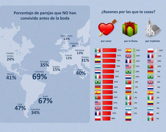 Estadística mundial sobre parejas que conviven antes del matrimonio y razones para casarse. Encuesta ZIWO 2012
