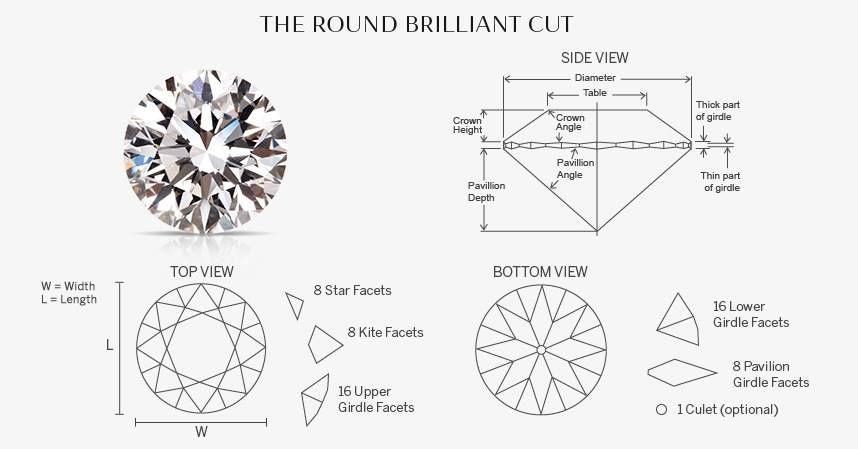 Beispiel: The Round Brilliant Cut, Foto: Seventy Seven Diamonds.